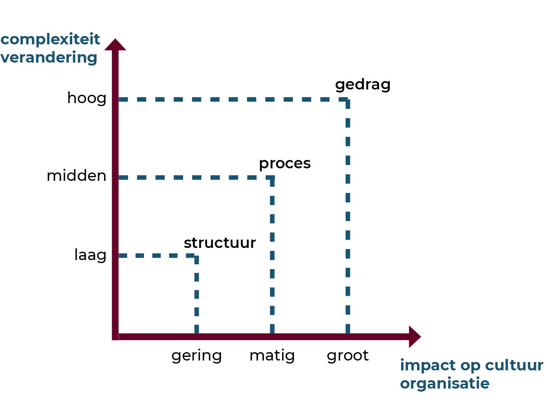 Assenstelsel complexiteit versus impact